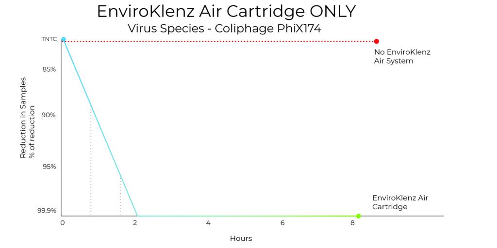 air cartridge testing coliphage graph only 01