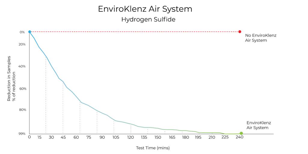 h2s testing graph