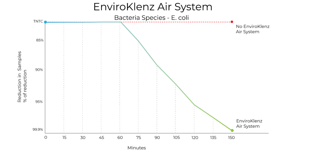 testing graph air system e.coli graph only 01