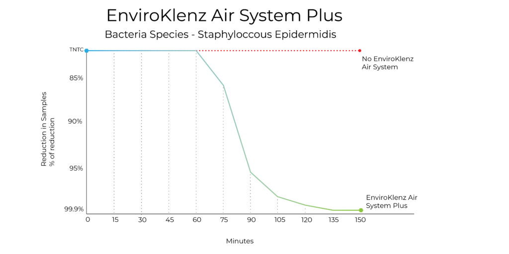 testing graph air system plus staphyloccous graph only 01